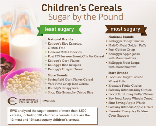 Children's Cereal: Sugar by the Pound (Best and Worst Choices)